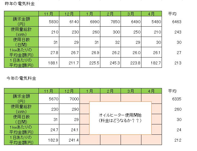 の 代 オイル 電気 ヒーター デロンギ デロンギのオイルヒーターを買うと電気代が1万円アップするかも!?